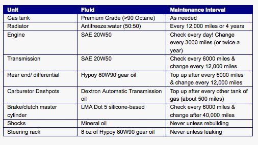 Steering rack boot oil : MGB & GT Forum : MG Experience